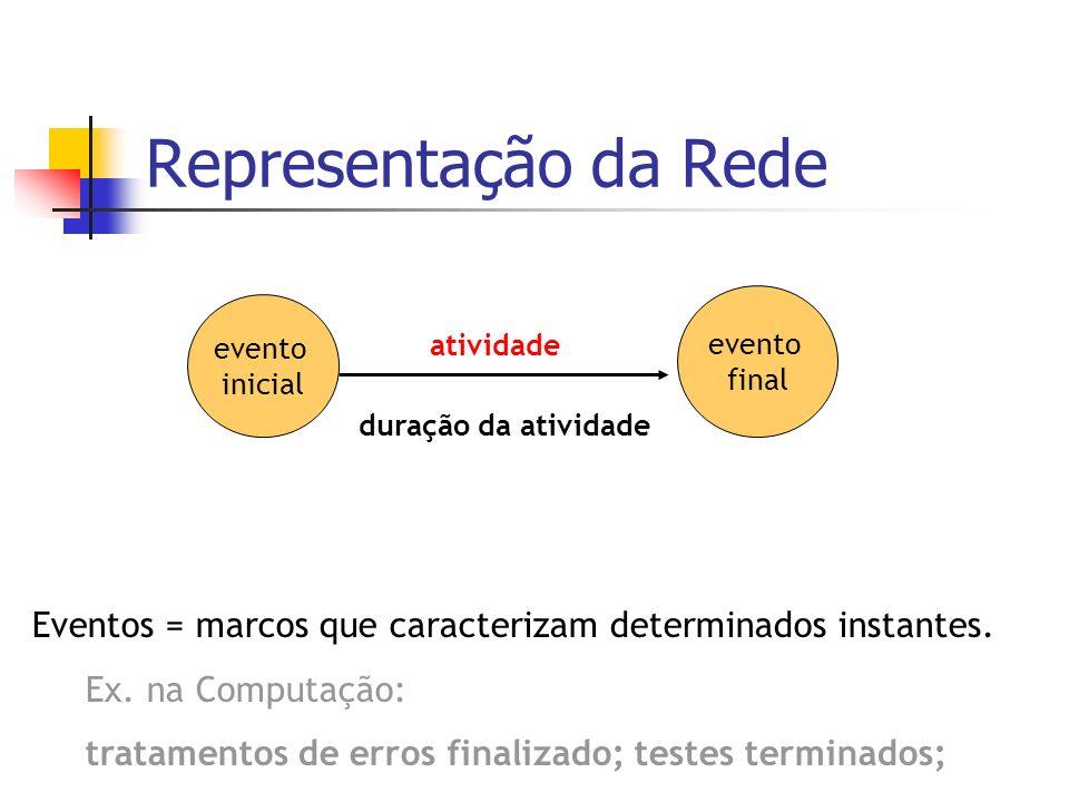 Representação da Redeevento. final. evento. inicial. atividade. duração da atividade. Eventos = marcos que caracterizam determinados instantes.