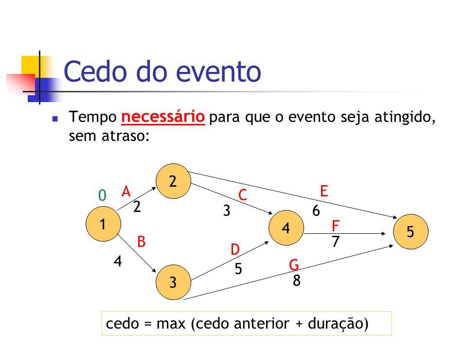 Cedo do eventoTempo necessário para que o evento seja atingido, sem atraso: 2. A. E. C. 2. 3. 6. 1.