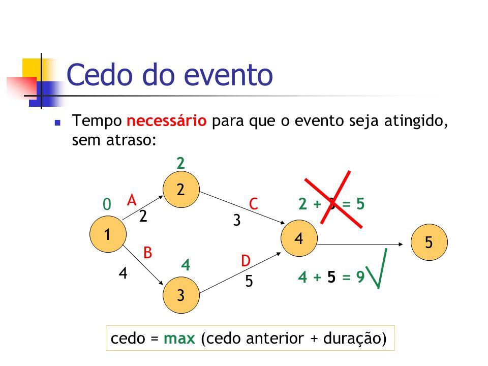 Cedo do eventoTempo necessário para que o evento seja atingido, sem atraso: 2. 3. 4. 5. A. D. C. 1.