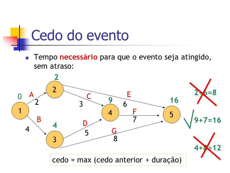 Cedo do eventoTempo necessário para que o evento seja atingido, sem atraso: 2. 2. 2+6=8. 9+7=16. 4+8=12.