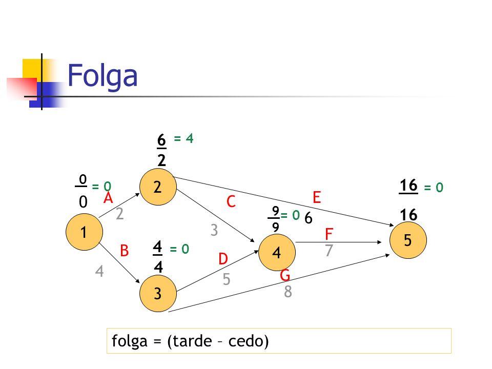 Folga6. = 4. 2. 2. 16. = 0. = 0. A. E. C. 2. 9. = 0. 6. 1. 3. 9. F. 5. 4. 4. B. = 0. 7. D. 4. 4. G.