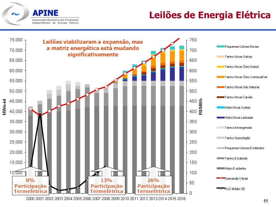 Leilões de Energia Elétrica