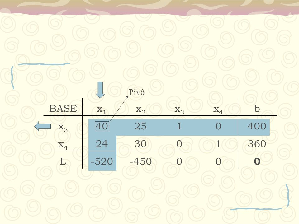 Pivô BASE x1 x2 x3 x4 b 40 25 1 400 24 30 360 L -520 -450