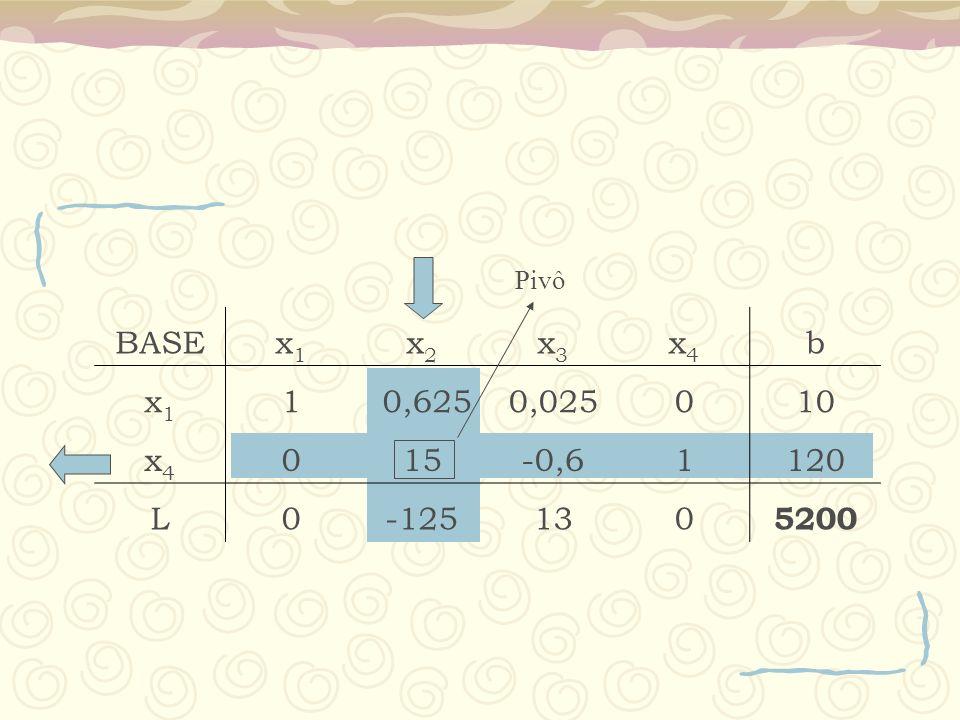 Pivô BASE x1 x2 x3 x4 b 1 0,625 0,025 10 15 -0,6 120 L -125 13 5200
