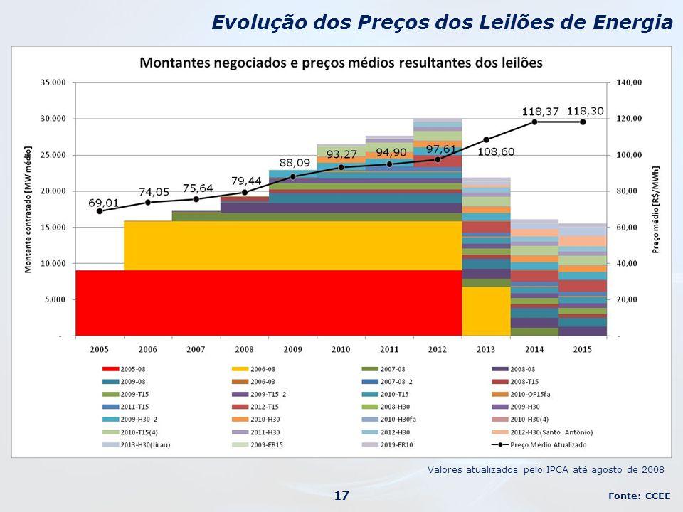Evolução dos Preços dos Leilões de Energia