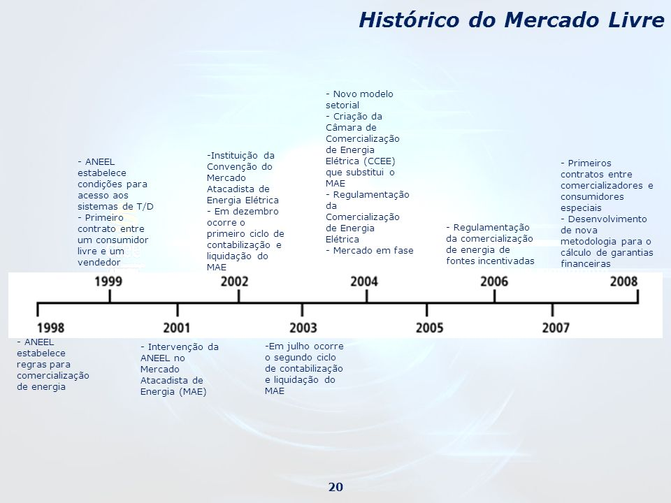 Histórico do Mercado Livre