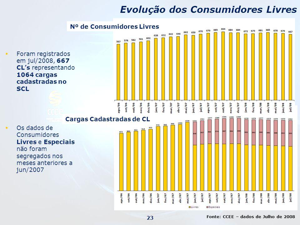 Evolução dos Consumidores Livres