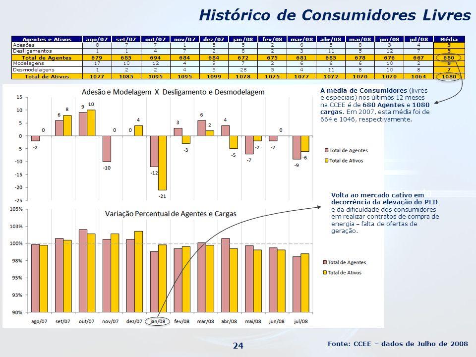 Histórico de Consumidores Livres