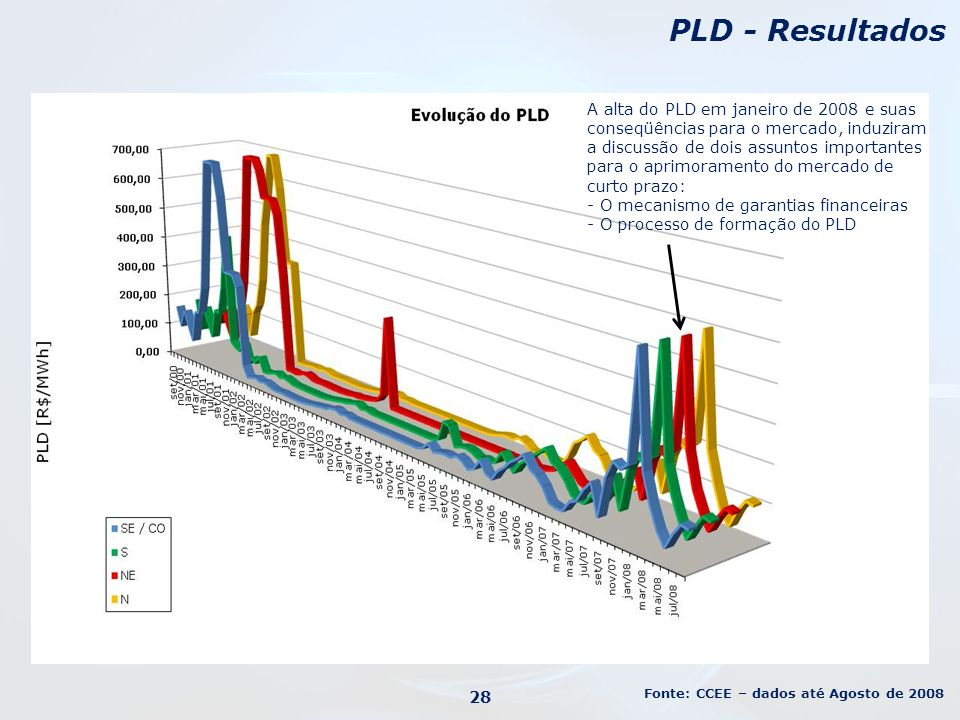 PLD - Resultados