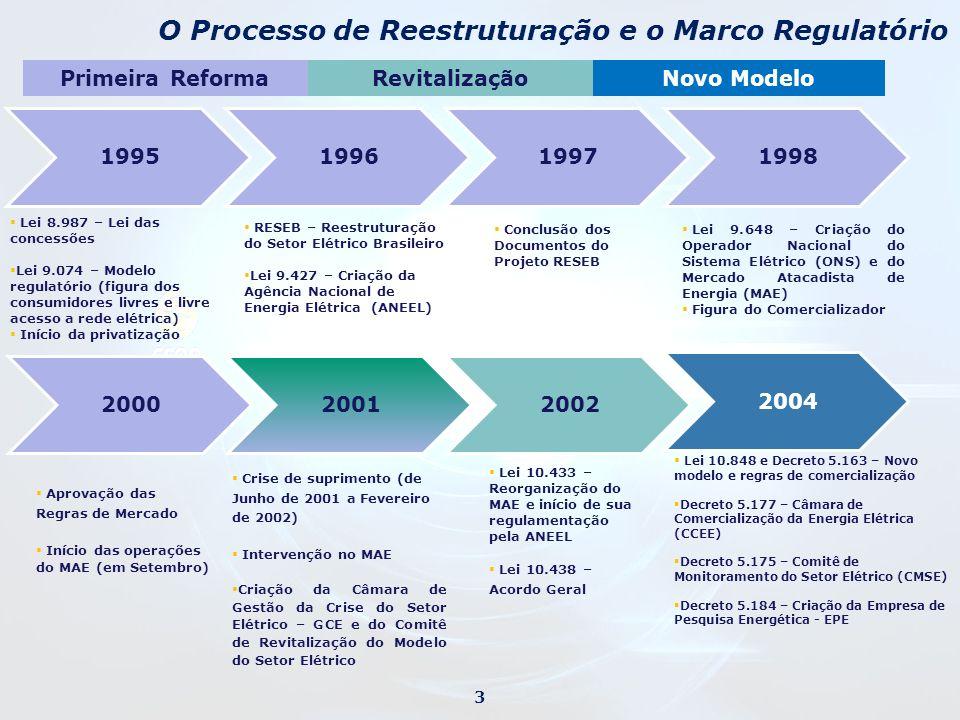 O Processo de Reestruturação e o Marco Regulatório