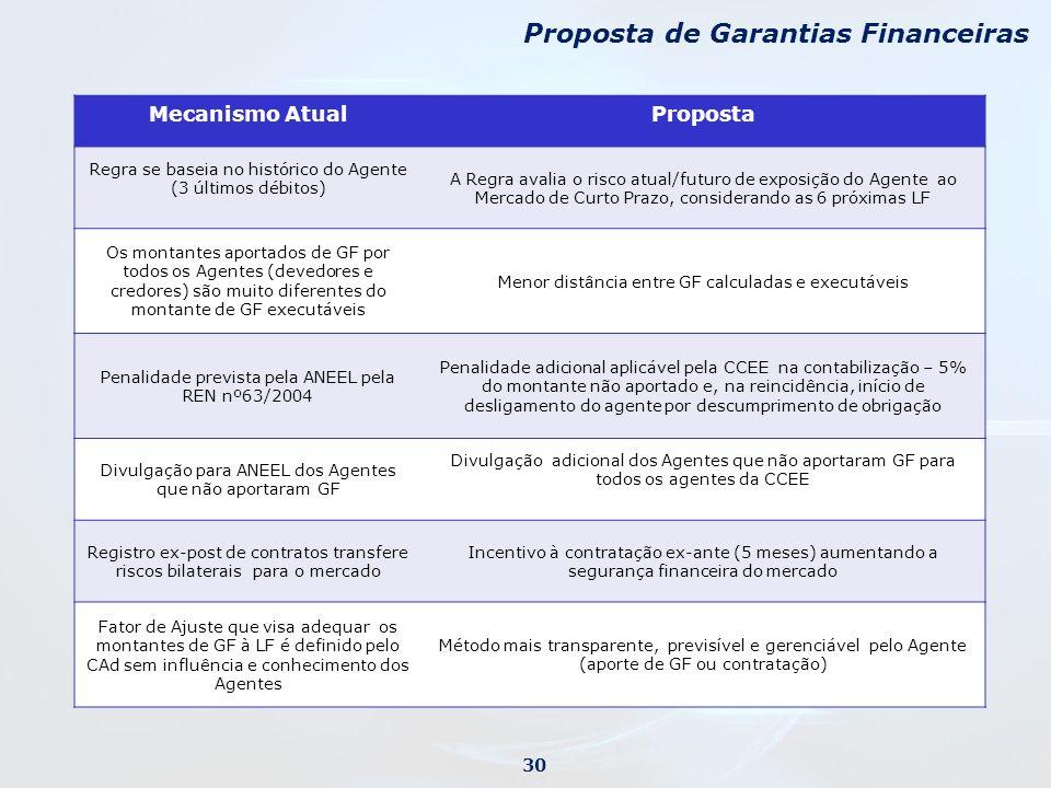 Proposta de Garantias Financeiras