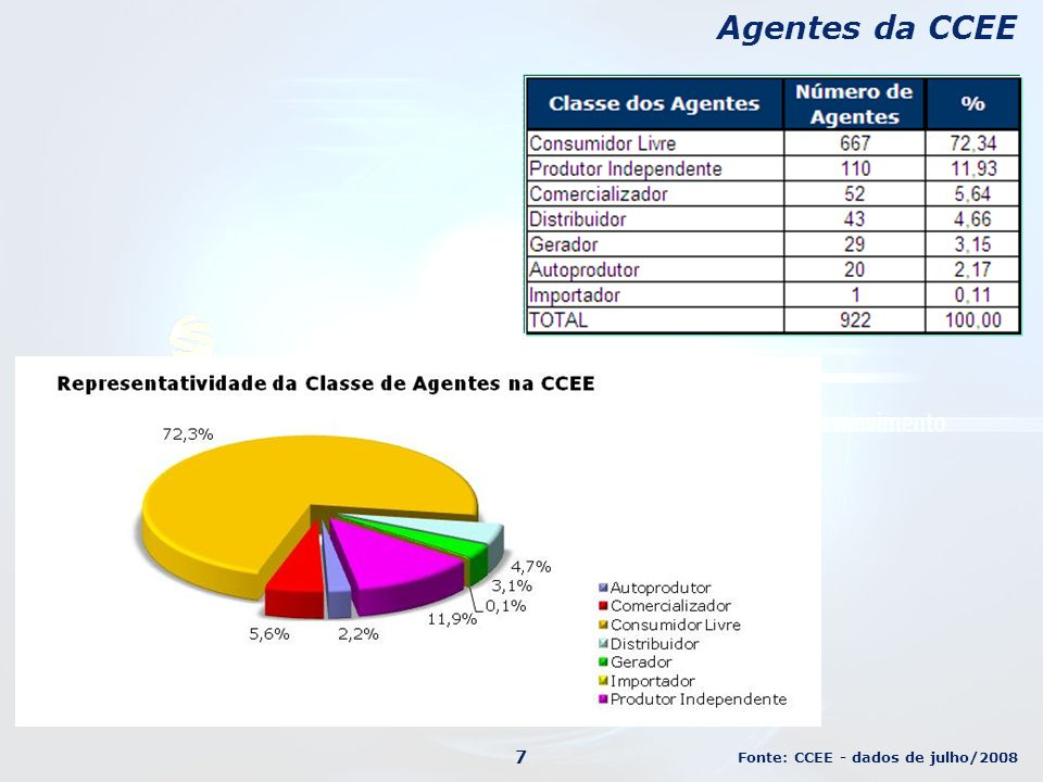 Agentes da CCEE Fonte: CCEE - dados de julho/2008