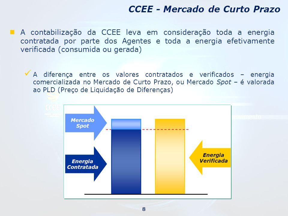 CCEE - Mercado de Curto Prazo