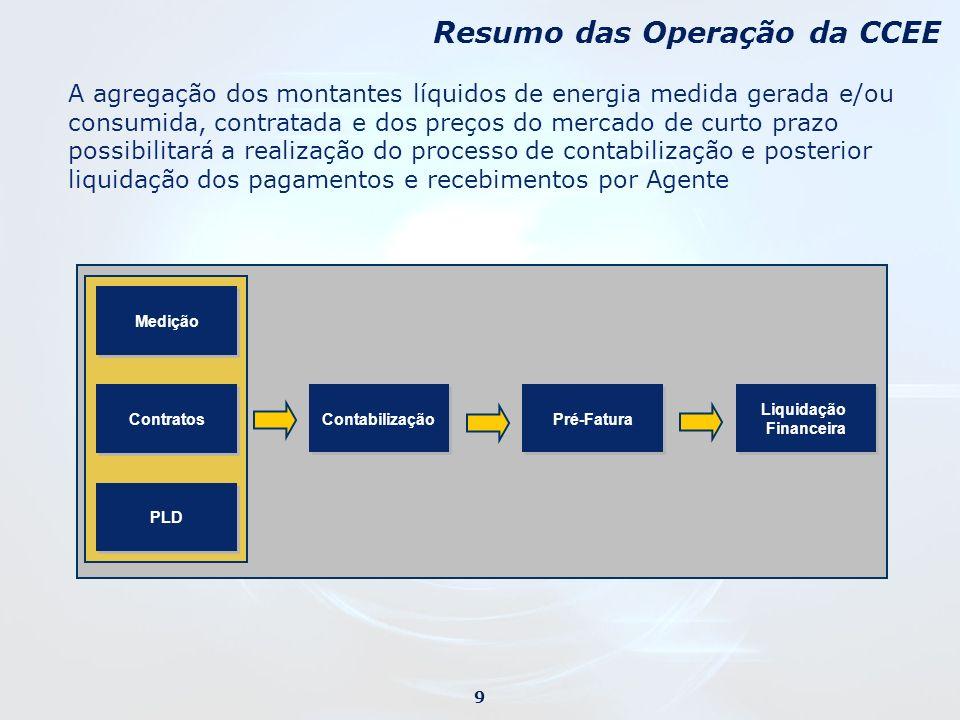 Resumo das Operação da CCEE