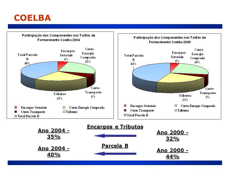 COELBA Encargos e Tributos Ano 2004 - 35% Ano 2000 - 32% Parcela B