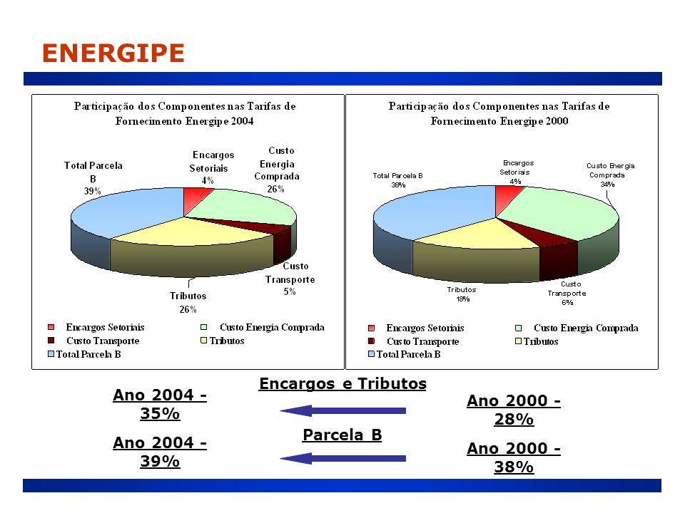 ENERGIPE Encargos e Tributos Ano 2004 - 35% Ano 2000 - 28% Parcela B
