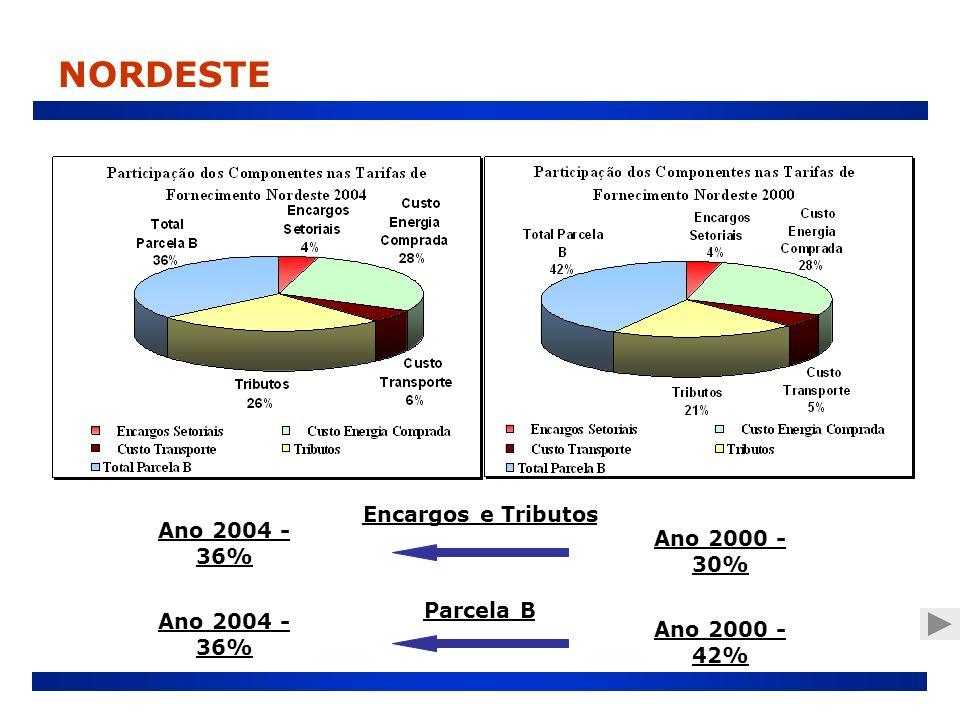 NORDESTE Encargos e Tributos Ano 2004 - 36% Ano 2000 - 30% Parcela B