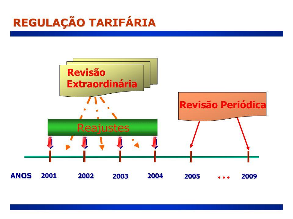 REGULAÇÃO TARIFÁRIA Revisão Extraordinária Revisão Periódica ANOS 2001
