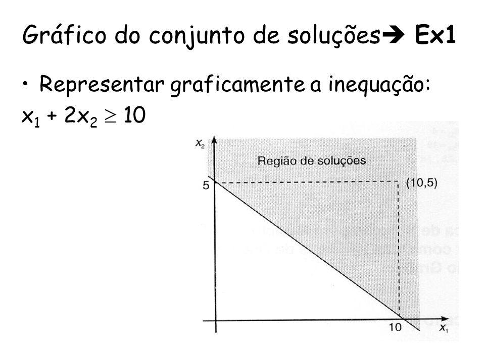 Gráfico do conjunto de soluções Ex1