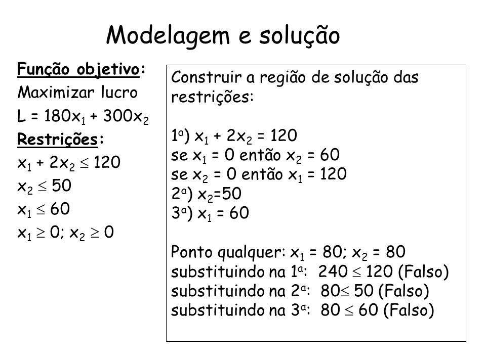 Modelagem e solução Função objetivo: Maximizar lucro