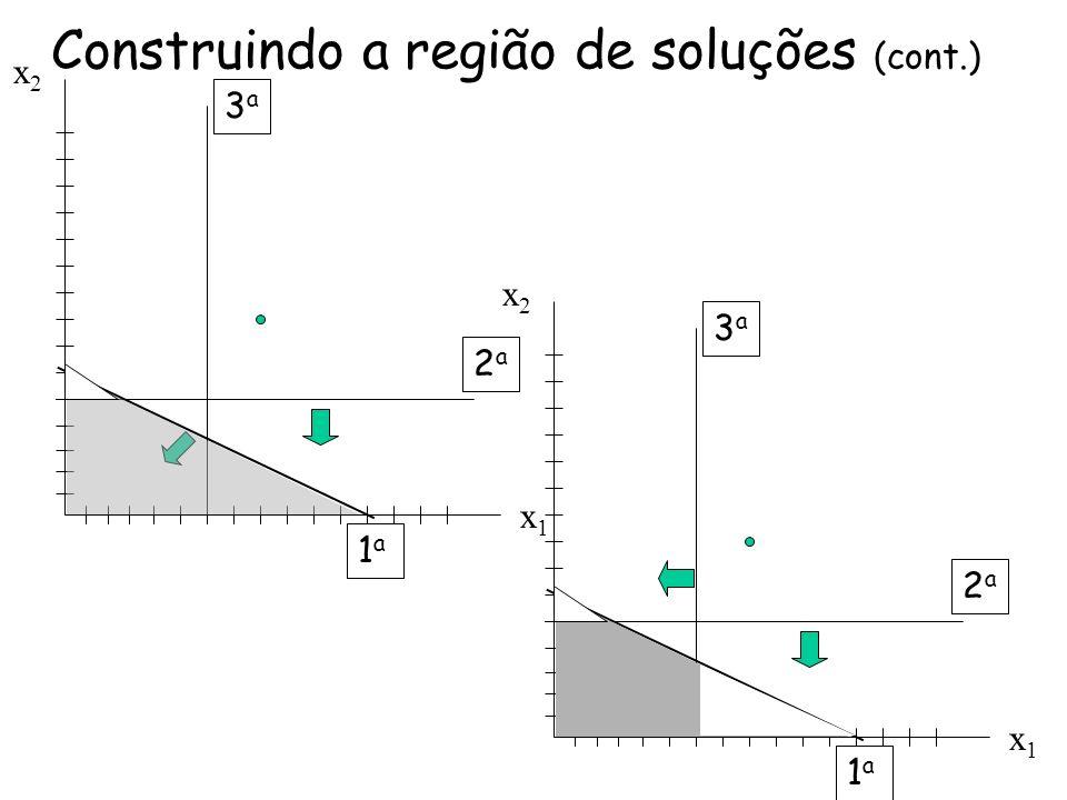 Construindo a região de soluções (cont.)