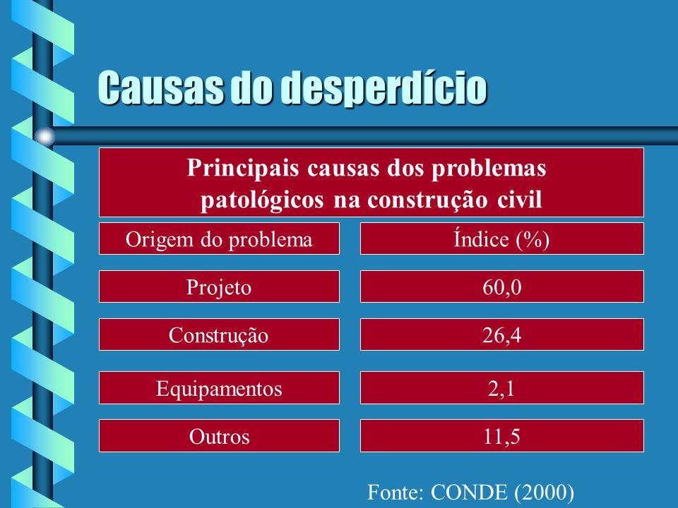 Principais causas dos problemas patológicos na construção civil