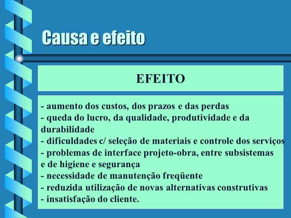 Causa e efeito EFEITO - aumento dos custos, dos prazos e das perdas