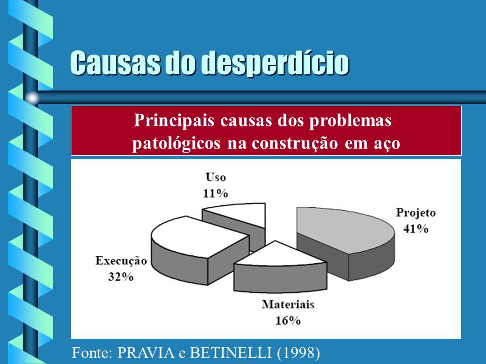 Principais causas dos problemas patológicos na construção em aço