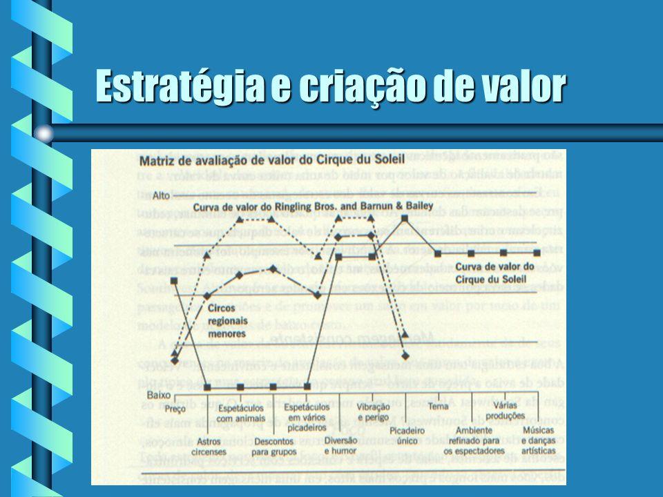 Estratégia e criação de valor