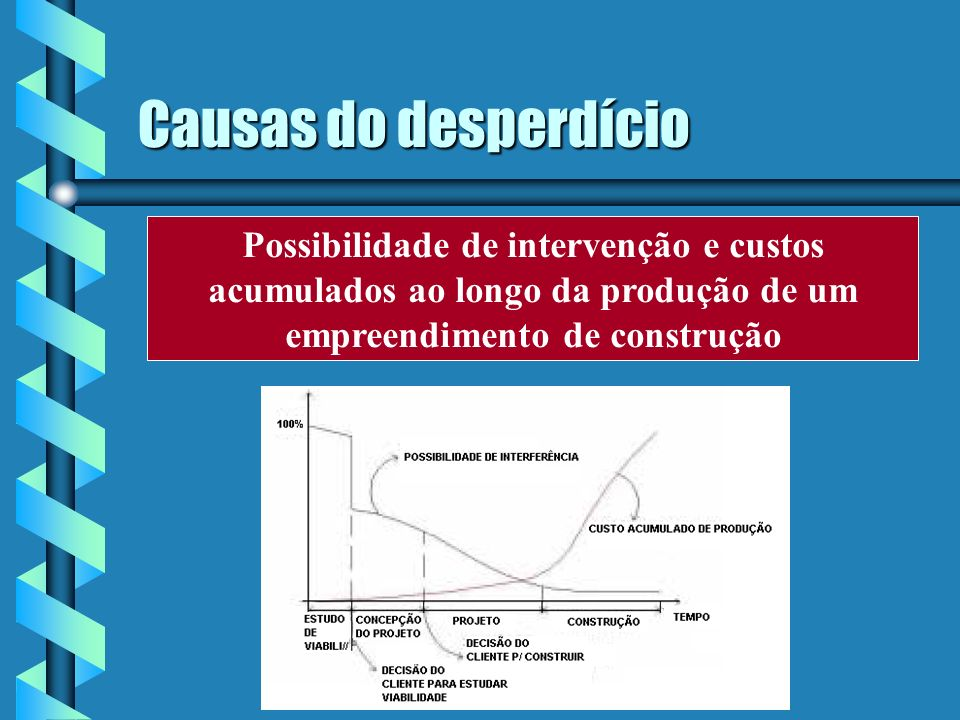 Causas do desperdício Possibilidade de intervenção e custos