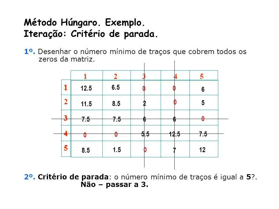 Método Húngaro. Exemplo. Iteração: Critério de parada.