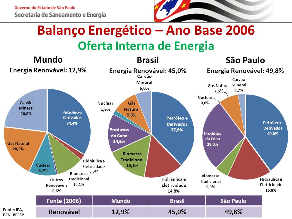 Balanço Energético – Ano Base 2006 Oferta Interna de Energia