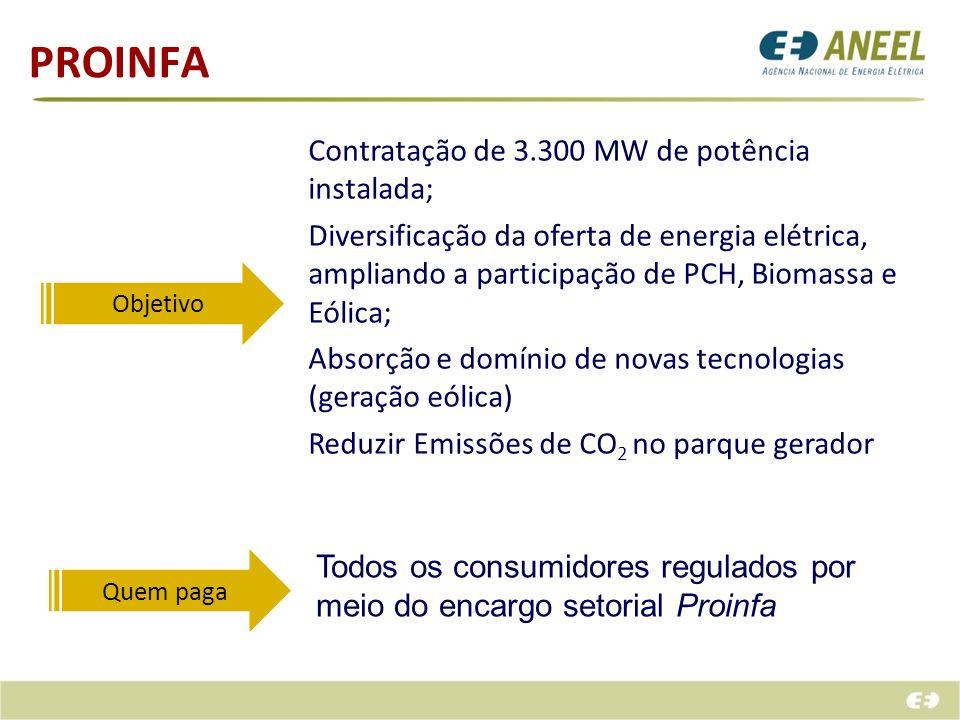 PROINFA Contratação de 3.300 MW de potência instalada;