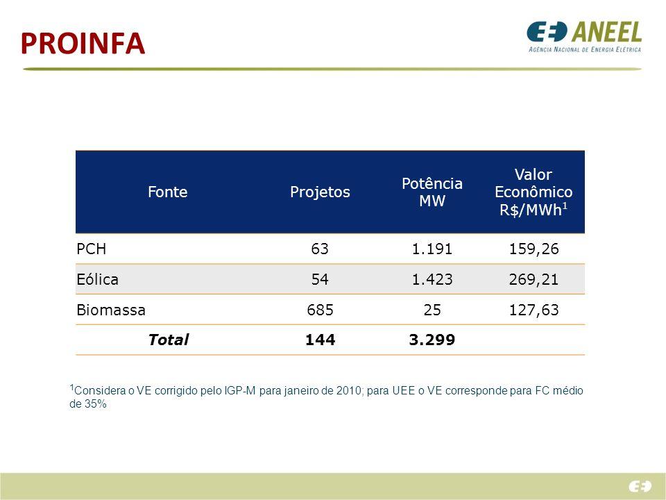 PROINFA Fonte Projetos Potência MW Valor Econômico R$/MWh1 PCH 63