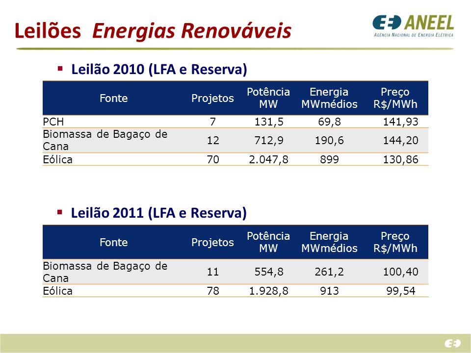 Leilões Energias Renováveis