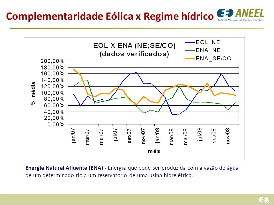 Complementaridade Eólica x Regime hídrico