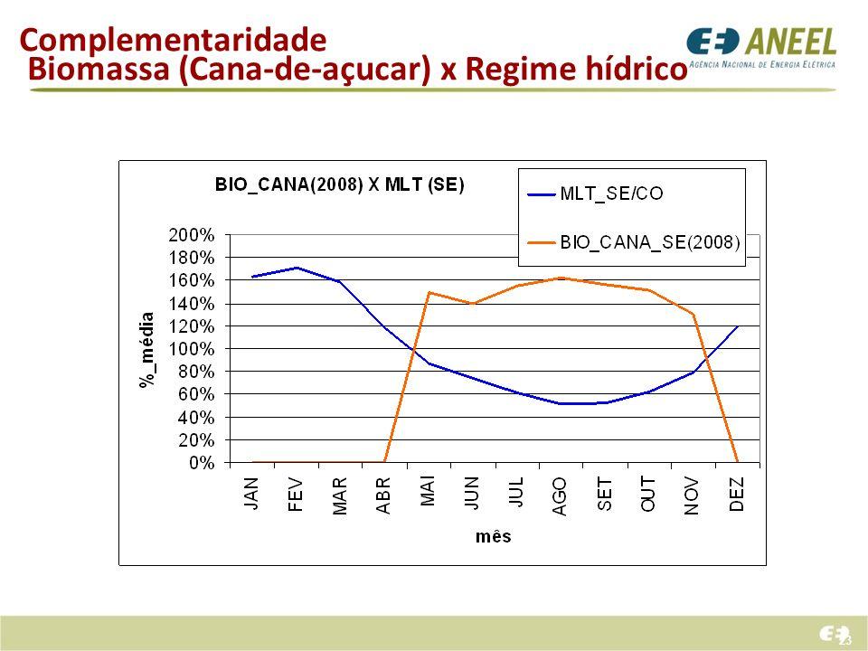 Biomassa (Cana-de-açucar) x Regime hídrico
