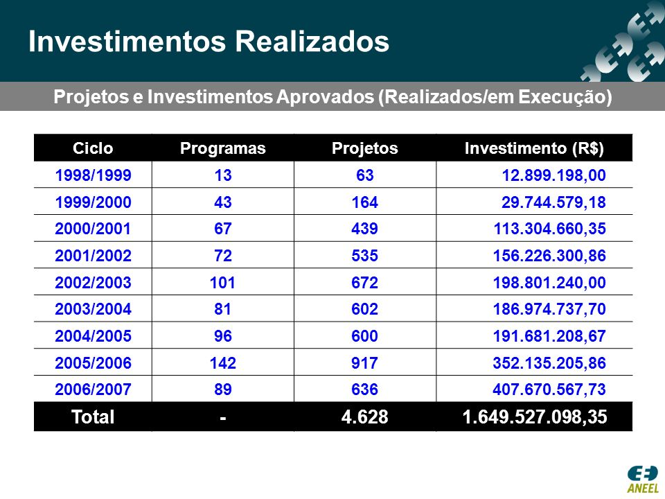 Projetos e Investimentos Aprovados (Realizados/em Execução)