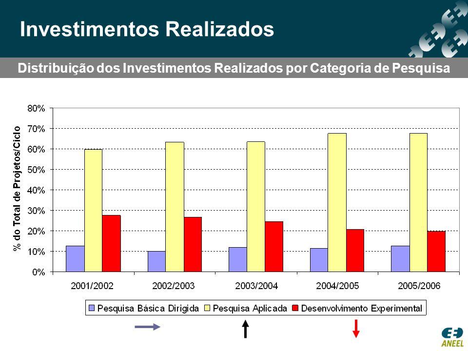 Distribuição dos Investimentos Realizados por Categoria de Pesquisa