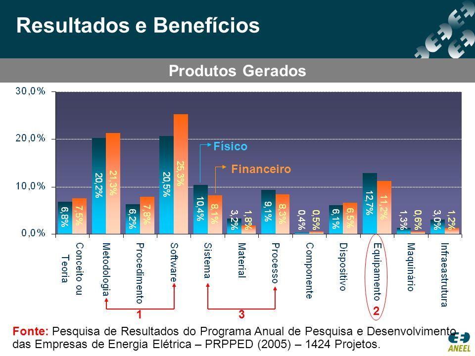 Resultados e Benefícios