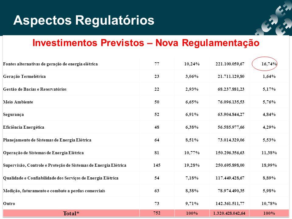 Aspectos Regulatórios