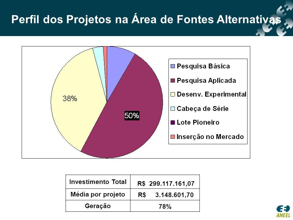 Perfil dos Projetos na Área de Fontes Alternativas