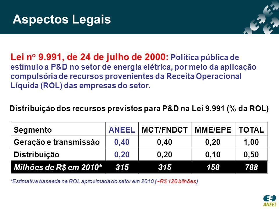 Distribuição dos recursos previstos para P&D na Lei 9.991 (% da ROL)