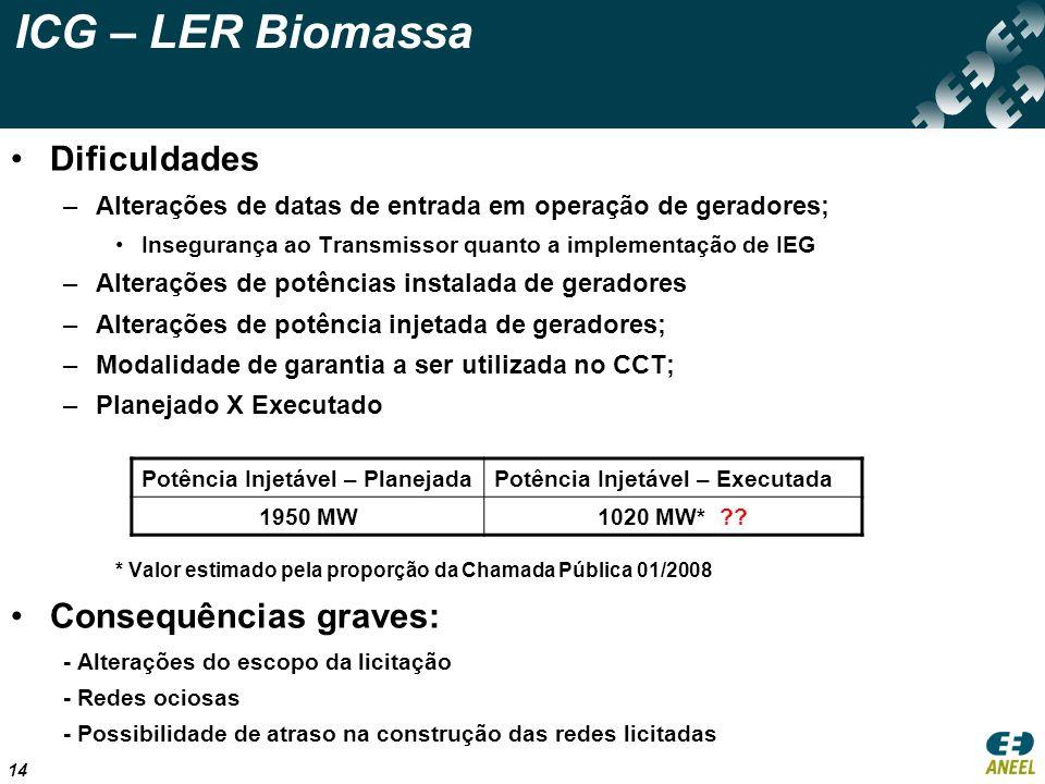 ICG – LER Biomassa Dificuldades Consequências graves: