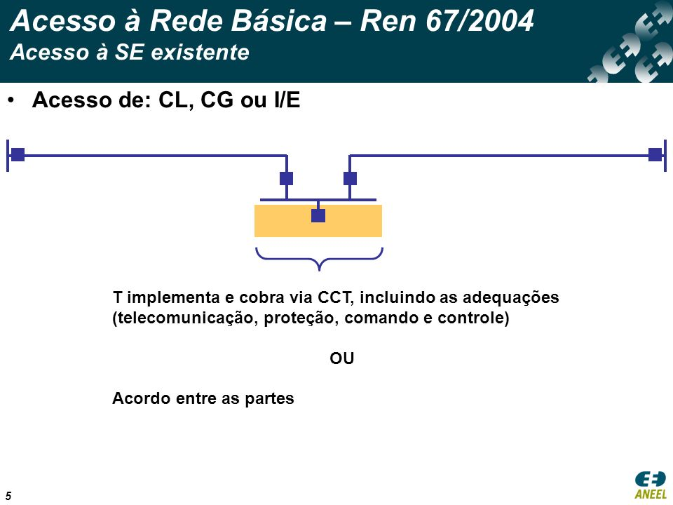 Acesso à Rede Básica – Ren 67/2004 Acesso à SE existente