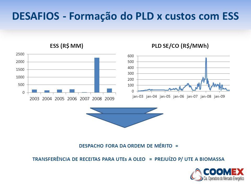 DESAFIOS - Formação do PLD x custos com ESS