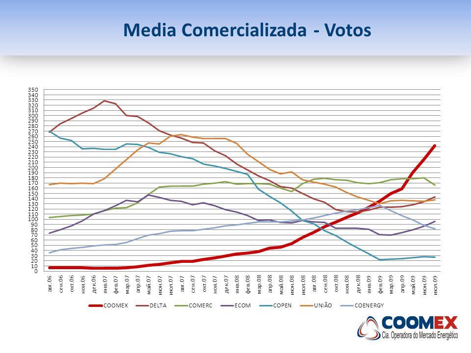 Media Comercializada - Votos