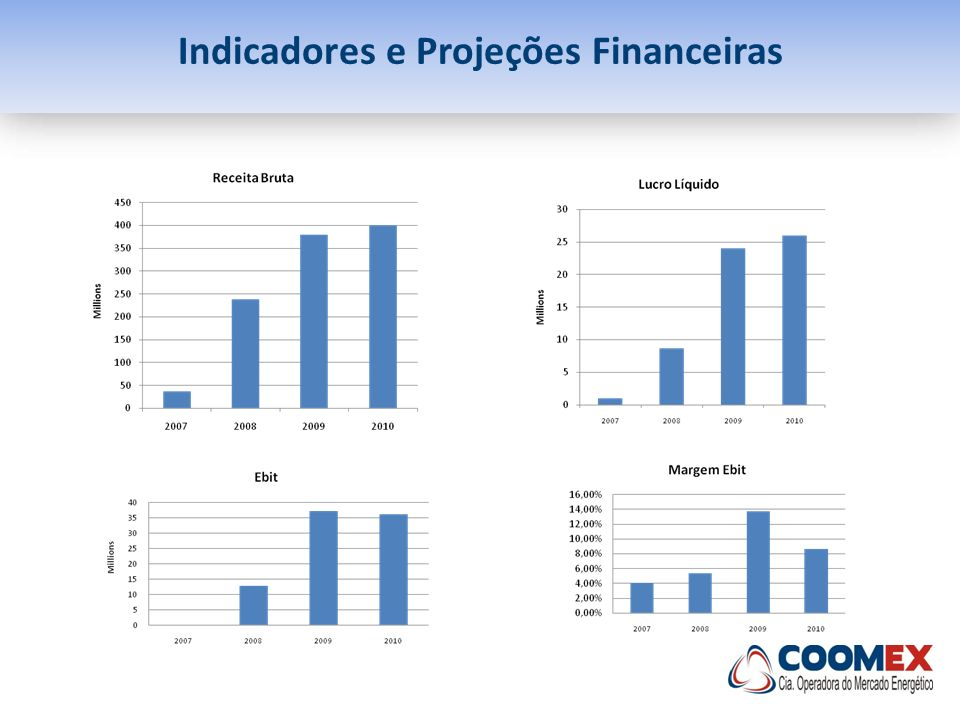 Indicadores e Projeções Financeiras