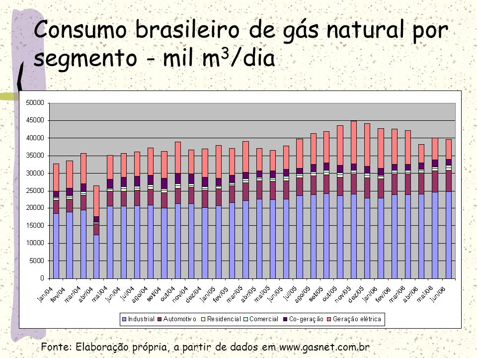 Consumo brasileiro de gás natural por segmento - mil m3/dia