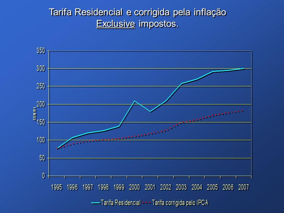Tarifa Residencial e corrigida pela inflação